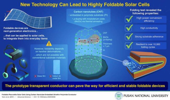 Созданы складывающиеся пополам солнечные батареи