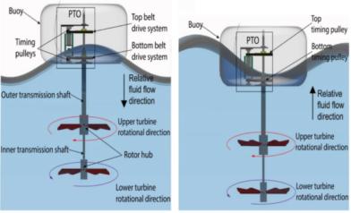 Пассивный приливной генератор обеспечивает удвоенную производительность